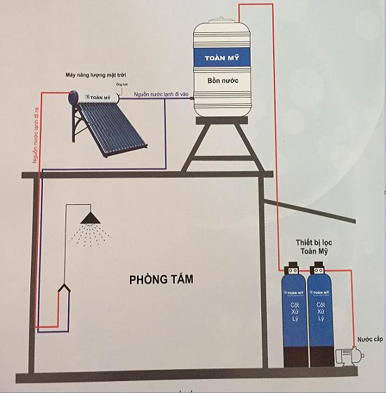 Sơ đồ lắp đặt hệ thống máy nước nóng năng lượng mặt trời Toàn Mỹ